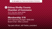 Sidney-Shelby County Chamber of Commerce is the No. 6 chamber of commerce.
