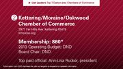 Kettering/Moraine/Oakwood Chamber of Commerce is the No. 2 chamber of commerce.