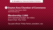 Dayton Area Chamber of Commerce is the No. 1 chamber of commerce.