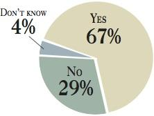Answers to last week's Puget Sound Business Journal Business Pulse survey asking