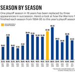 Game changers: How the Warriors finished each season from 1994 to 2015 (Graphic)