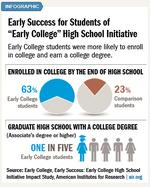 Study: Early-college students far more likely to earn degree