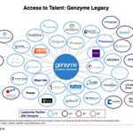 How a tiny cell component grew into Genzyme and 43 other biotechs