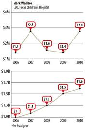 How Houston health system CEO pay compares to revenue TOP: Total Compensation BOTTOM: Hospital system Revenue