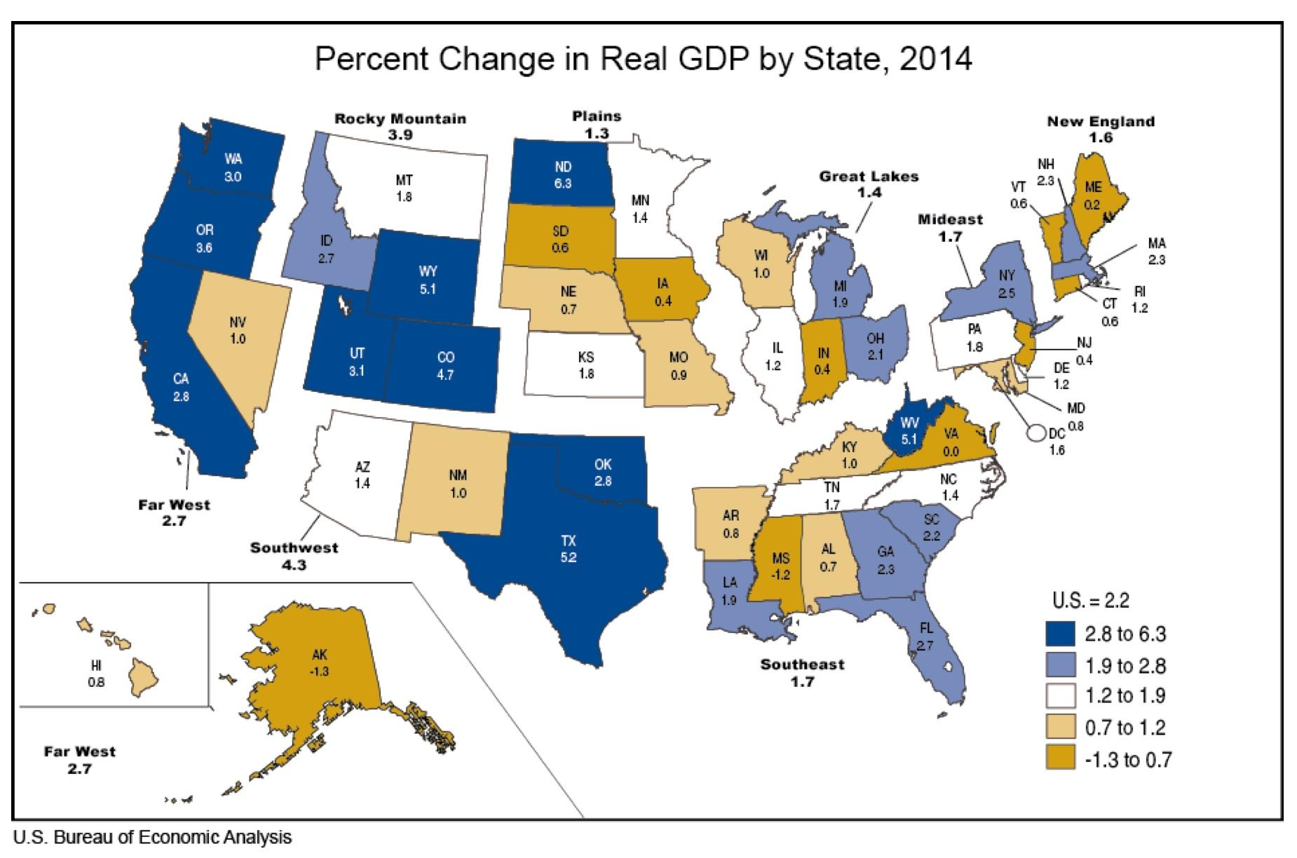 Us Real Gdp Grew 22 Percent In 2014 After Increasing 19 Percent In 2013