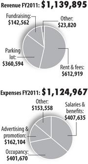The North Market's two largest revenue generators are rent paid by tenant merchants and its parking lot.