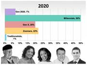 First, you need an idea of what generations will be represented in the U.S. workforce in 2020
