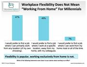 Forty percent of college students and Millennials surveyed would trade pay for more flexibility about which devices they use and where they work. Flexibility means working from home for Gen Xers, but Millenials would rather not, instead preferring to work collaboratively or at a location that's neither home nor the office.