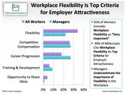 Surveys show workplace flexibility is the top request across generations and genders, but underestimated by management.