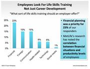 Workers also want training, both for job skills and life skills.