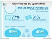 Workers see social tools as productivity boosters and enablers of collaboration. They're even willing to shell out their own cash if it would make them better at their jobs.