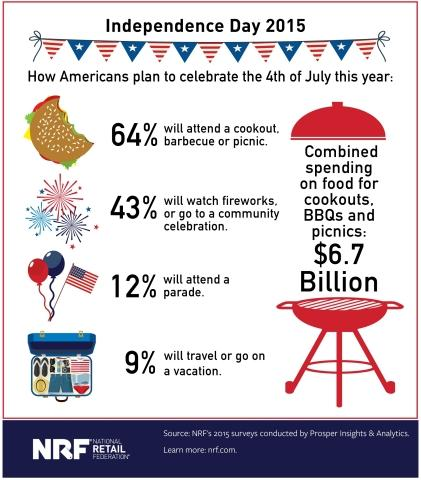 For the 4th: Fireworks and Fiscal Facts