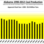 Coal War: Alabama mining sector rocked by shifting market