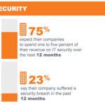 Cybersecurity, disruptive tech seen as keys to tech success in 2015, KPMG survey says