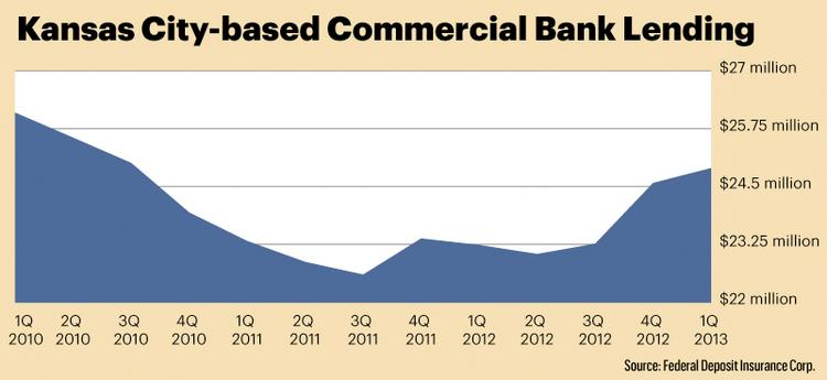 Kansas City-based Commercial Bank Lending