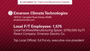 Emerson Climate Technologies is the No. 3 manufacturing company.