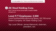 AK Steel Holding Corp. is the No. 2 manufacturing company.