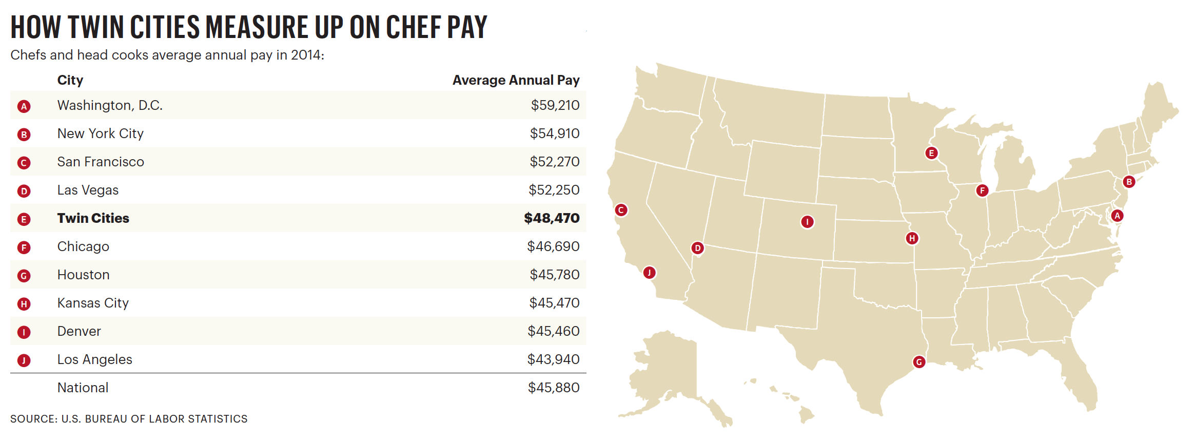 Twin Cities Restaurants Starve For Talent Minneapolis St Paul - The chef in the us map