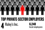 No. 4. Raley's Inc., based in West Sacramento, has 6,240 local employees.