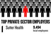 No. 1. Sutter Health, based in Sacramento, has 9,494 local employees.