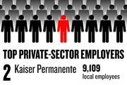 No. 2. Kaiser Permanente, with various locations, has 9,109 local employees.