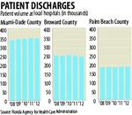 South Florida hospital volume dips
