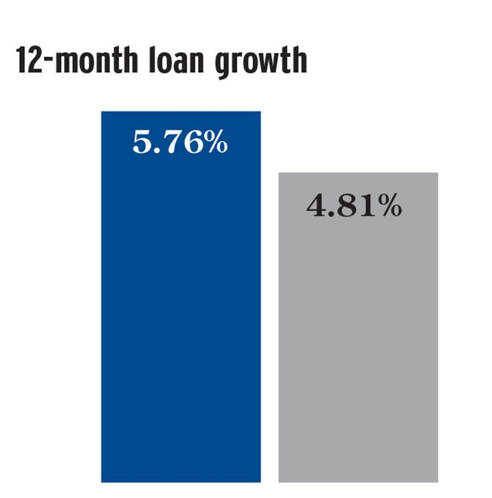 Kansas appears in blue and the United States in gray. Source: Kansas Credit Union Association Quarterly Performance Summary.