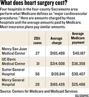 Chart: What does heart surgery cost?