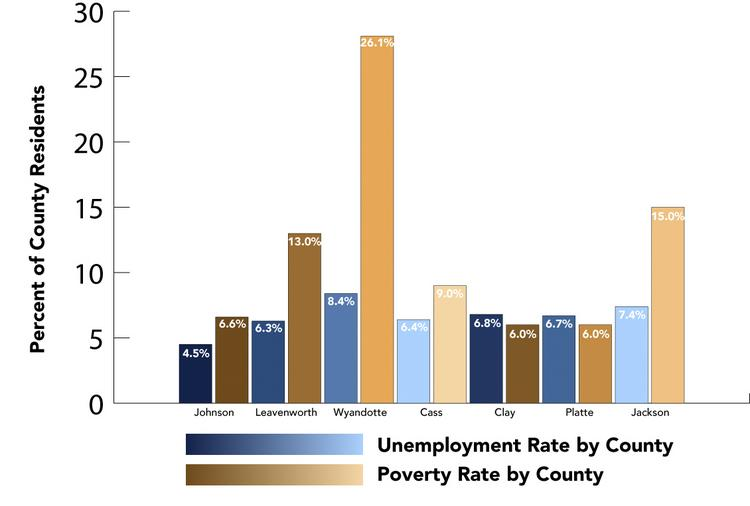 Unemployment rate and poverty rate by county