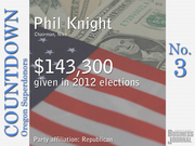 #3. Phil Knight - Chairman, Nike   Total contributions: $143,300 Republican Party contributions: 100% Democratic Party contributions: 0%