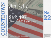 #22. Jim Kelly - Owner, Rejuvenation Inc.   Total contributions: $62,497 Republican Party contributions: 0% Democratic Party contributions: 100%