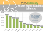 Which metro Atlanta county's population grew the most last year?