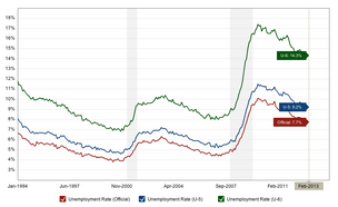Macrotrends.org has compiled the official, U-5 and U-6 unemployment rates from the BLS and put them into a graph.  Click here to see the interactive map.
