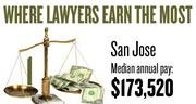 No. 1. The San Jose metro area, with a median annual salary for lawyers of $173,520, according to U.S. Bureau of Labor Statistics data from May 2012. The bottom 10 percent of lawyers in the area earned a maximum of $92,740.