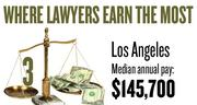 No. 3. The Los Angeles-Orange County metro area, with a median annual salary for lawyers of $145,700, according to U.S. Bureau of Labor Statistics data from May 2012. The bottom 10 percent of lawyers in the area earned a maximum of $75,770.