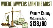 No. 4. The Ventura County metro area, with a median annual salary for lawyers of $138,160, according to U.S. Bureau of Labor Statistics data from May 2012. The bottom 10 percent of lawyers in the area earned a maximum of $86,210.