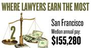 No. 2. The San Francisco Bay Area metro area, with a median annual salary for lawyers of $155,280, according to U.S. Bureau of Labor Statistics data from May 2012. The bottom 10 percent of lawyers in the area earned a maximum of $83,510.