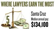 No. 5. The Santa Cruz metro area, with a median annual salary for lawyers of $134,100, according to U.S. Bureau of Labor Statistics data from May 2012. The bottom 10 percent of lawyers in the area earned a maximum of $81,160.