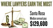 No. 6. The Santa Rosa metro area, with a median annual salary for lawyers of $129,600, according to U.S. Bureau of Labor Statistics data from May 2012. The bottom 10 percent of lawyers in the area earned a maximum of $81,680.