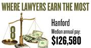 No. 8. The Hanford-Corcoran metro area, with a median annual salary for lawyers of $126,580, according to U.S. Bureau of Labor Statistics data from May 2012. The bottom 10 percent of lawyers in the area earned a maximum of $94,700.