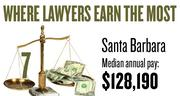 No. 7. The Santa Barbara metro area, with a median annual salary for lawyers of $128,190, according to U.S. Bureau of Labor Statistics data from May 2012. The bottom 10 percent of lawyers in the area earned a maximum of $79,100.