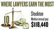 No. 10. The Stockton metro area, with a median annual salary for lawyers of $118,440, according to U.S. Bureau of Labor Statistics data from May 2012. The bottom 10 percent of lawyers in the area earned a maximum of $62,090.