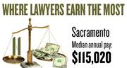 No. 11. The Sacramento metro area, with a median annual salary for lawyers of $115,020, according to U.S. Bureau of Labor Statistics data from May 2012. The bottom 10 percent of lawyers in the area earned a maximum of $70,490.