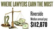 No. 12. The Riverside metro area, with a median annual salary for lawyers of $112,870, according to U.S. Bureau of Labor Statistics data from May 2012. The bottom 10 percent of lawyers in the area earned a maximum of $59,310.