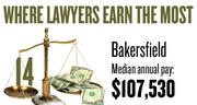 No. 14. The Bakersfield metro area, with a median annual salary for lawyers of $107,530, according to U.S. Bureau of Labor Statistics data from May 2012. The bottom 10 percent of lawyers in the area earned a maximum of $67,060.