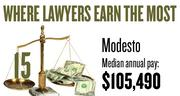 No. 15. The Modesto metro area, with a median annual salary for lawyers of $105,490, according to U.S. Bureau of Labor Statistics data from May 2012. The bottom 10 percent of lawyers in the area earned a maximum of $45,700.