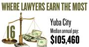No. 16. The Yuba City metro area, with a median annual salary for lawyers of $105,460, according to U.S. Bureau of Labor Statistics data from May 2012. The bottom 10 percent of lawyers in the area earned a maximum of $70,130.