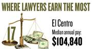 No. 17. The El Centro metro area, with a median annual salary for lawyers of $104,840, according to U.S. Bureau of Labor Statistics data from May 2012. The bottom 10 percent of lawyers in the area earned a maximum of $65,940.