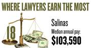 No. 18. The Salinas metro area, with a median annual salary for lawyers of $103,590, according to U.S. Bureau of Labor Statistics data from May 2012. The bottom 10 percent of lawyers in the area earned a maximum of $35,290.