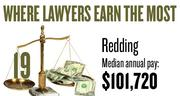 No. 19. The Redding metro area, with a median annual salary for lawyers of $101,720, according to U.S. Bureau of Labor Statistics data from May 2012. The bottom 10 percent of lawyers in the area earned a maximum of $58,050.